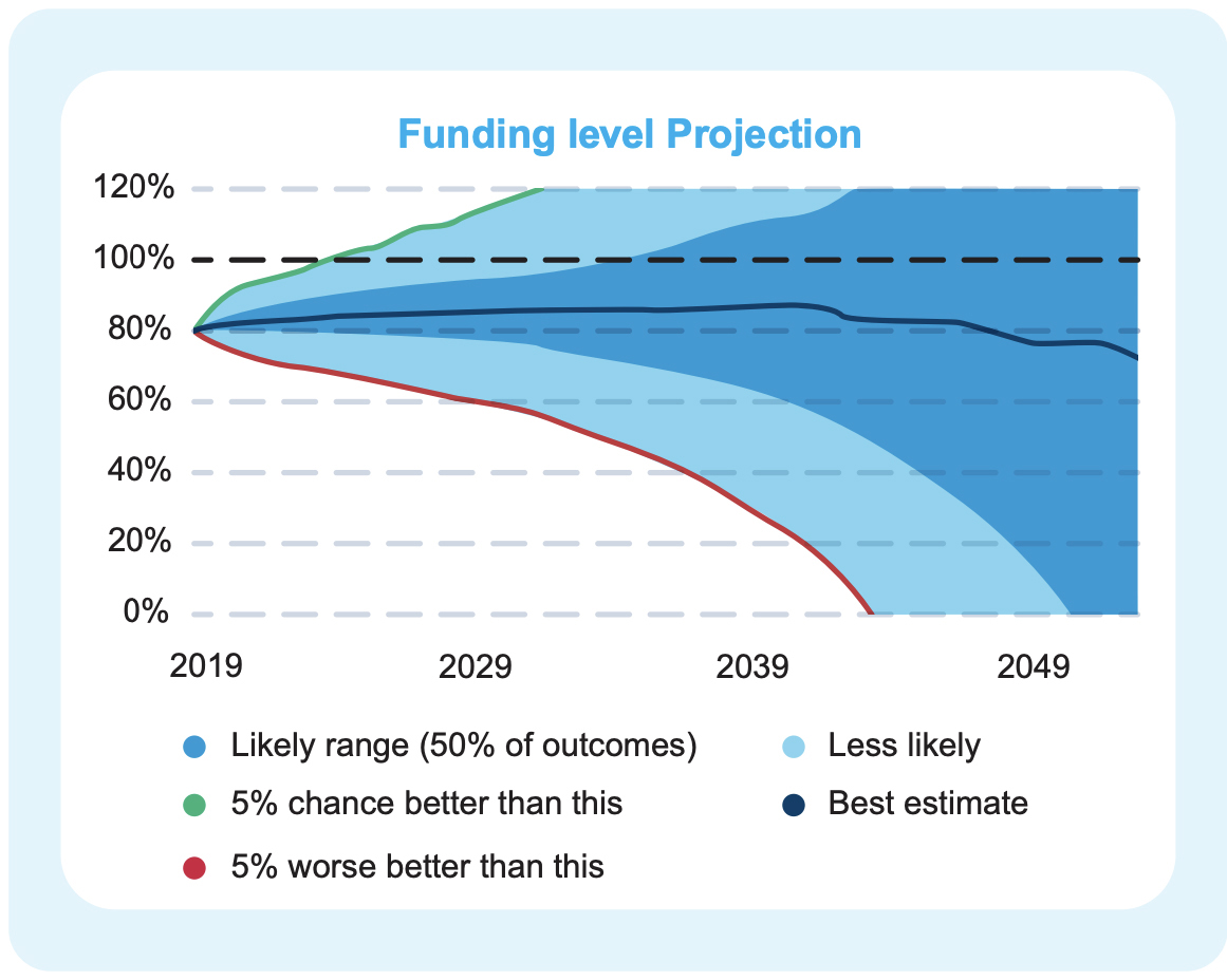 Setting up long-term funding targets