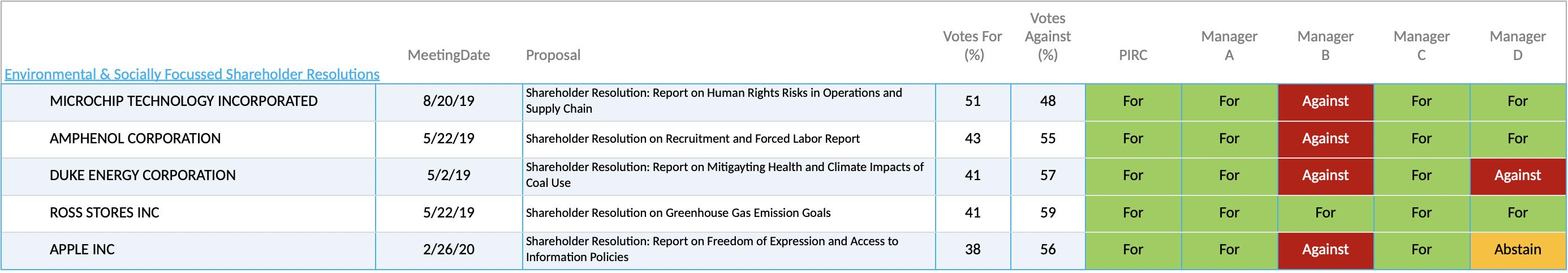 Environmental & Socially Focussed Shareholder Resolutions